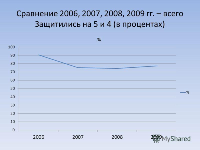 Сравнение 2006, 2007, 2008, 2009 гг. – всего Защитились на 5 и 4 (в процентах)