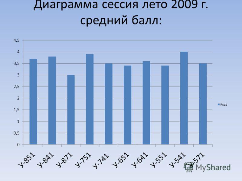 Диаграмма сессия лето 2009 г. средний балл: