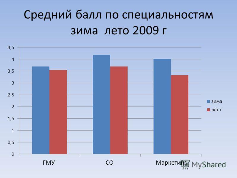 Средний балл по специальностям зима лето 2009 г