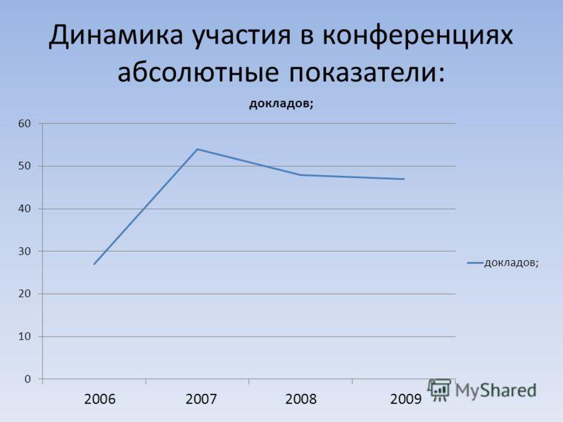 Динамика участия в конференциях абсолютные показатели: