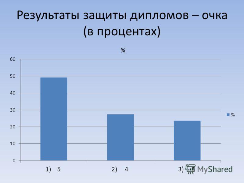 Результаты защиты дипломов – очка (в процентах)