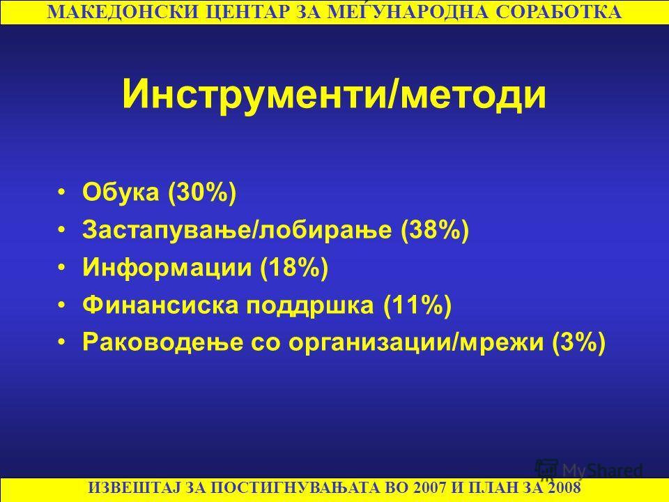Инструменти/методи Обука (30%) Застапување/лобирање (38%) Информации (18%) Финансиска поддршка (11%) Раководење со организации/мрежи (3%) МАКЕДОНСКИ ЦЕНТАР ЗА МЕЃУНАРОДНА СОРАБОТКА ИЗВЕШТАЈ ЗА ПОСТИГНУВАЊАТА ВО 2007 И ПЛАН ЗА 2008