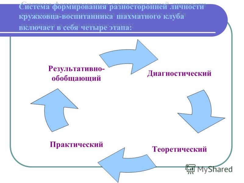 Диагностический Теоретический Практический Результативно- обобщающий Система формирования разносторонней личности кружковца-воспитанника шахматного клуба включает в себя четыре этапа: