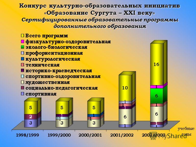 Конкурс культурно-образовательных инициатив «Образование Сургута – XXI веку» Сертифицированные образовательные программы дополнительного образования