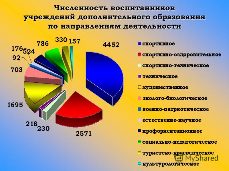 Численность воспитанников учреждений дополнительного образования по направлениям деятельности