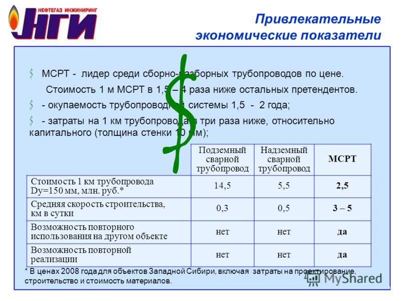 Привлекательные экономические показатели $ МСРТ - лидер среди сборно-разборных трубопроводов по цене. Стоимость 1 м МСРТ в 1,5 – 4 раза ниже остальных претендентов. $ - окупаемость трубопроводной системы 1,5 - 2 года; $ - затраты на 1 км трубопровода