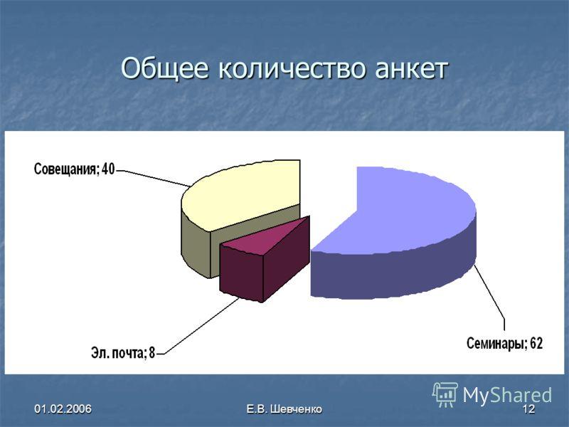 01.02.2006Е.В. Шевченко12 Общее количество анкет