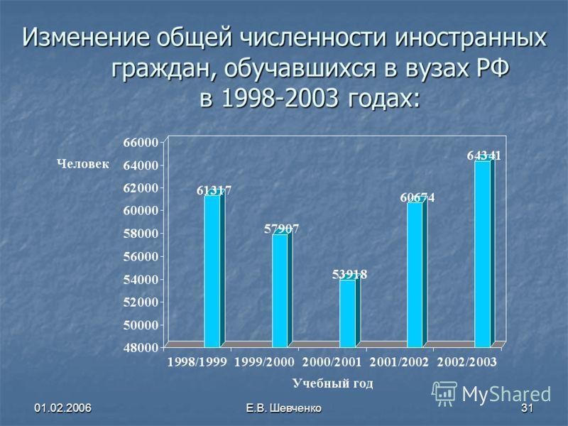 01.02.2006Е.В. Шевченко31 Изменение общей численности иностранных граждан, обучавшихся в вузах РФ в 1998-2003 годах: