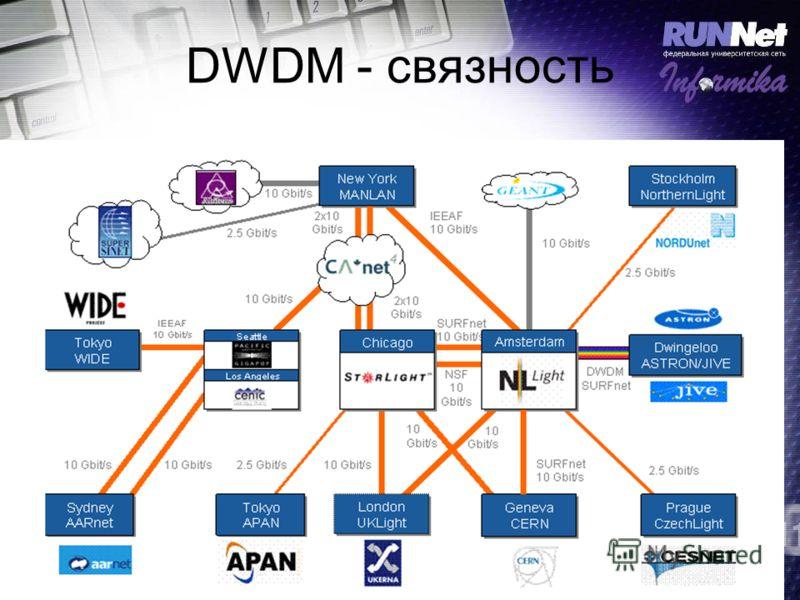 DWDM - связность
