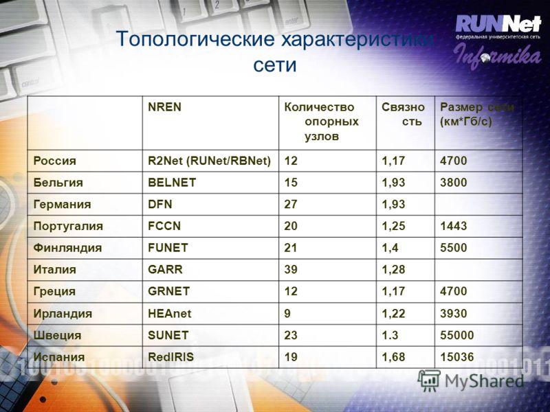 Топологические характеристики сети NRENКоличество опорных узлов Связно сть Размер сети (км*Гб/с) РоссияR2Net (RUNet/RBNet)121,174700 БельгияBELNET151,933800 ГерманияDFN271,93 ПортугалияFCCN201,251443 ФинляндияFUNET211,45500 ИталияGARR391,28 ГрецияGRN