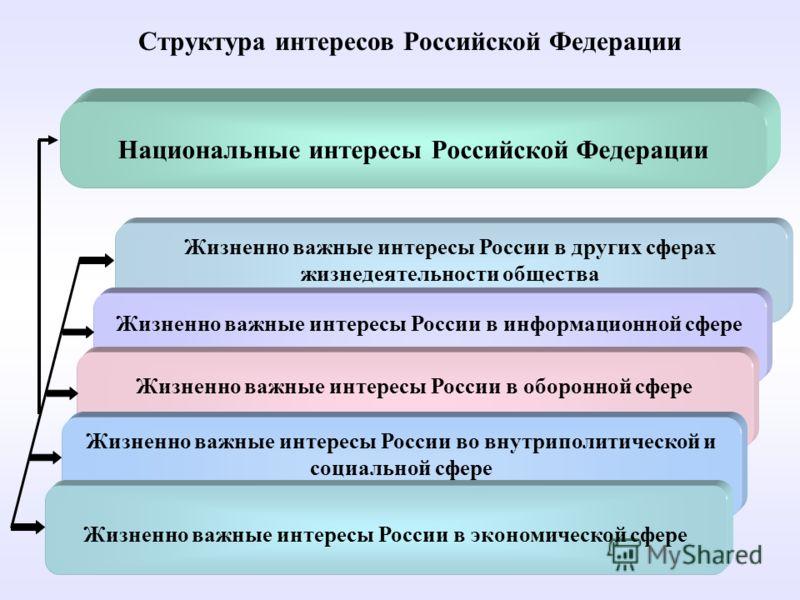 Структура интересов Российской Федерации Национальные интересы Российской Федерации Жизненно важные интересы России в других сферах жизнедеятельности общества Жизненно важные интересы России в информационной сфере Жизненно важные интересы России в об