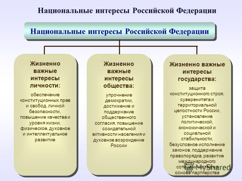 Национальные интересы Российской Федерации Жизненно важные интересы личности: обеспечение конституционных прав и свобод, личной безопасности, повышение качества и уровня жизни, физическое, духовное и интеллектуальное развитие Жизненно важные интересы