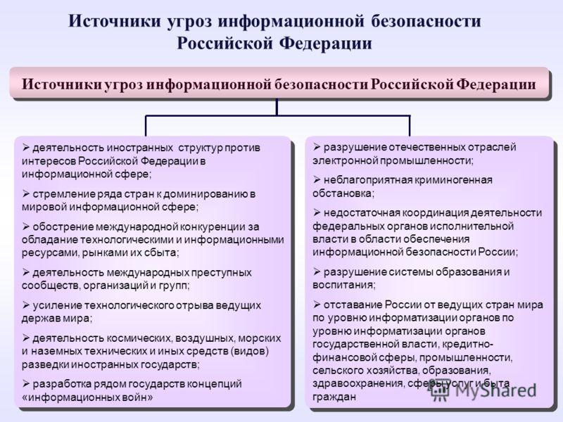 Источники угроз информационной безопасности Российской Федерации деятельность иностранных структур против интересов Российской Федерации в информационной сфере; стремление ряда стран к доминированию в мировой информационной сфере; обострение междунар
