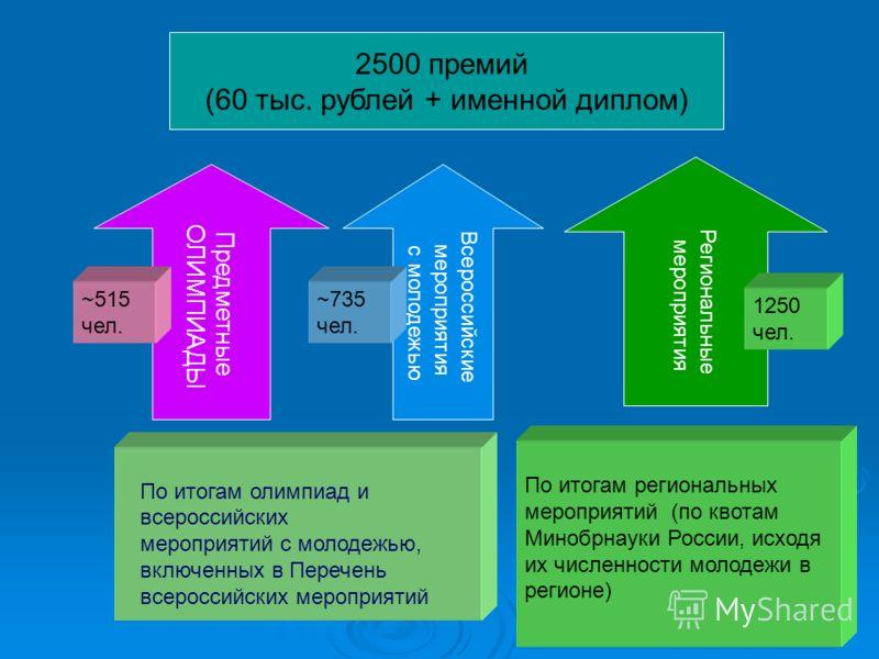 3 Региональные мероприятия Предметные ОЛИМПИАДЫ Всероссийские мероприятия с молодежью ~735 чел. ~515 чел. 1250 чел. По итогам региональных мероприятий (по квотам Минобрнауки России, исходя их численности молодежи в регионе) По итогам олимпиад и всеро