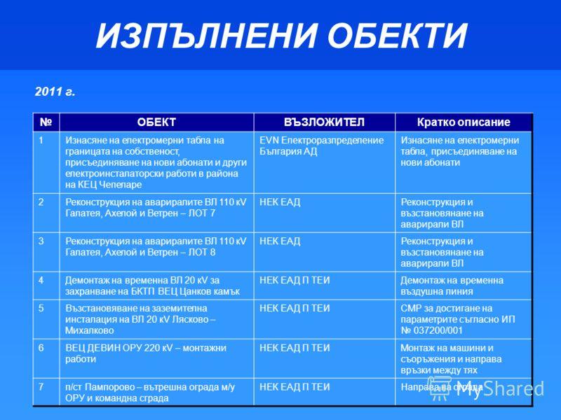 ИЗПЪЛНЕНИ ОБЕКТИ 2011 г. ОБЕКТВЪЗЛОЖИТЕЛКратко описание 1Изнасяне на електромерни табла на границата на собственост, присъединяване на нови абонати и други електроинсталаторски работи в района на КЕЦ Чепеларе EVN Електроразпределение България АД Изна
