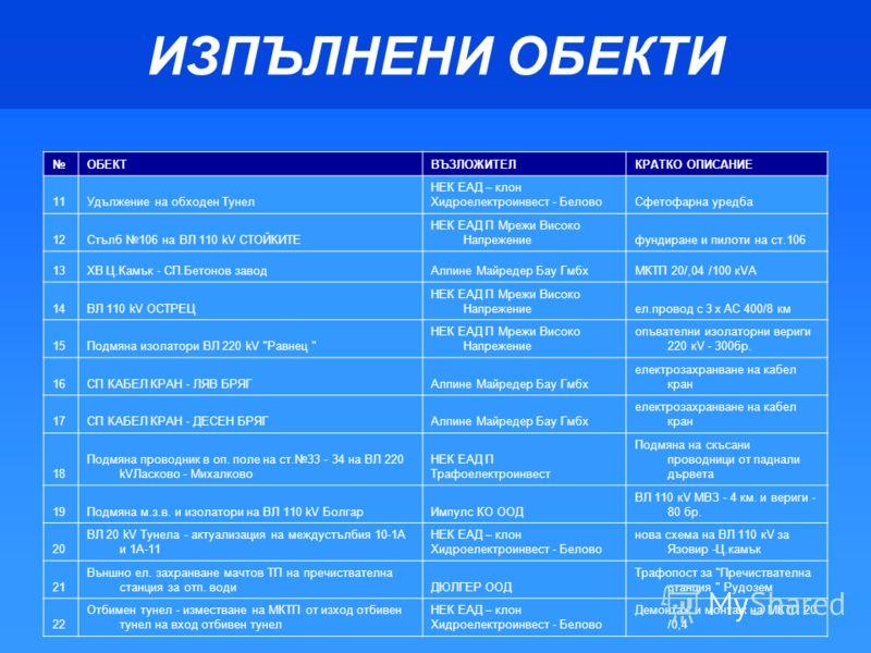 ИЗПЪЛНЕНИ ОБЕКТИ ОБЕКТВЪЗЛОЖИТЕЛКРАТКО ОПИСАНИЕ 11 Удължение на обходен Тунел НЕК ЕАД – клон Хидроелектроинвест - Белово Сфетофарна уредба 12 Стълб 106 на ВЛ 110 kV СТОЙКИТЕ НЕК ЕАД П Мрежи Високо Напрежение фундиране и пилоти на ст.106 13 ХВ Ц.Камък