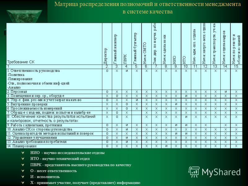 Матрица распределения полномочий и ответственности менеджмента в системе качества НИО - научно-исследовательские отделы НТО - научно-технический отдел ПВРК - представитель высшего руководства по качеству О - несет ответственность И - исполнитель Х -