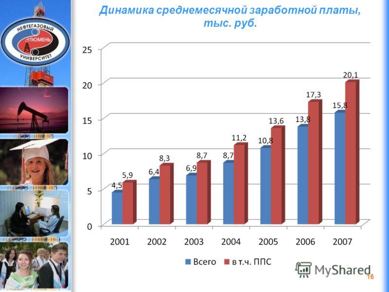 ДЭФИ 2006 Динамика среднемесячной заработной платы, тыс. руб. 16