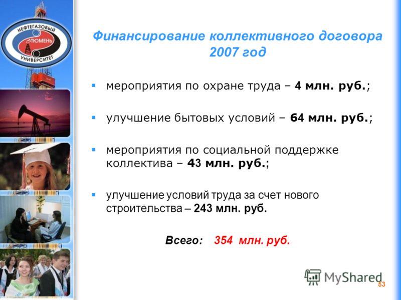 ДЭФИ 2006 Финансирование коллективного договора 2007 год мероприятия по охране труда – 4 млн. руб.; улучшение бытовых условий – 6 4 млн. руб.; мероприятия по социальной поддержке коллектива – 4 3 млн. руб. ; улучшение условий труда за счет нового стр