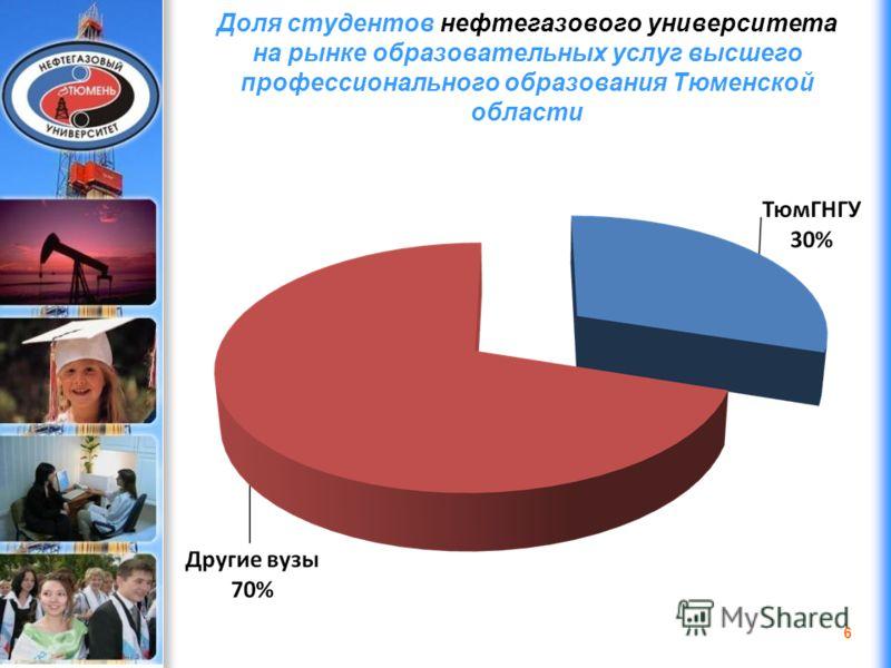 ДЭФИ 2006 Доля студентов нефтегазового университета на рынке образовательных услуг высшего профессионального образования Тюменской области 6