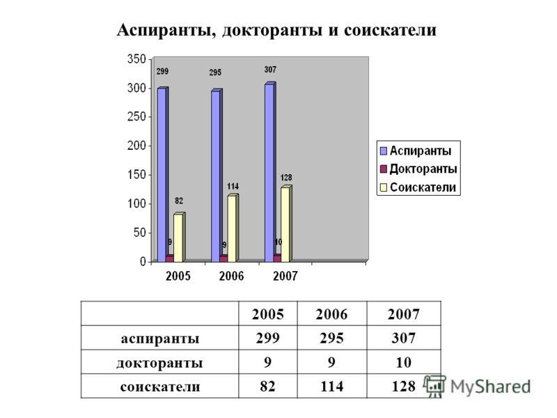 200520062007 аспиранты299295307 докторанты9910 соискатели82114128 Аспиранты, докторанты и соискатели