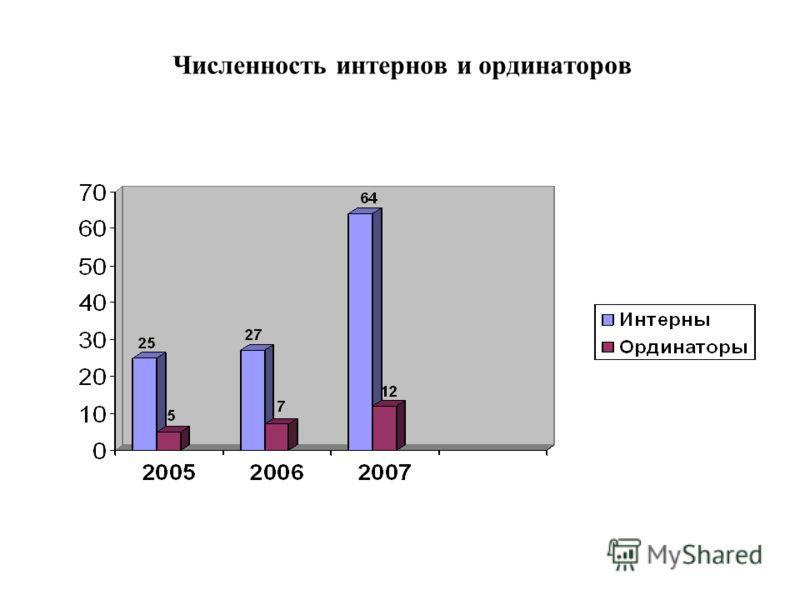 Численность интернов и ординаторов