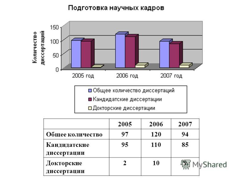 200520062007 Общее количество9712094 Кандидатские диссертации 9511085 Докторские диссертации 2109