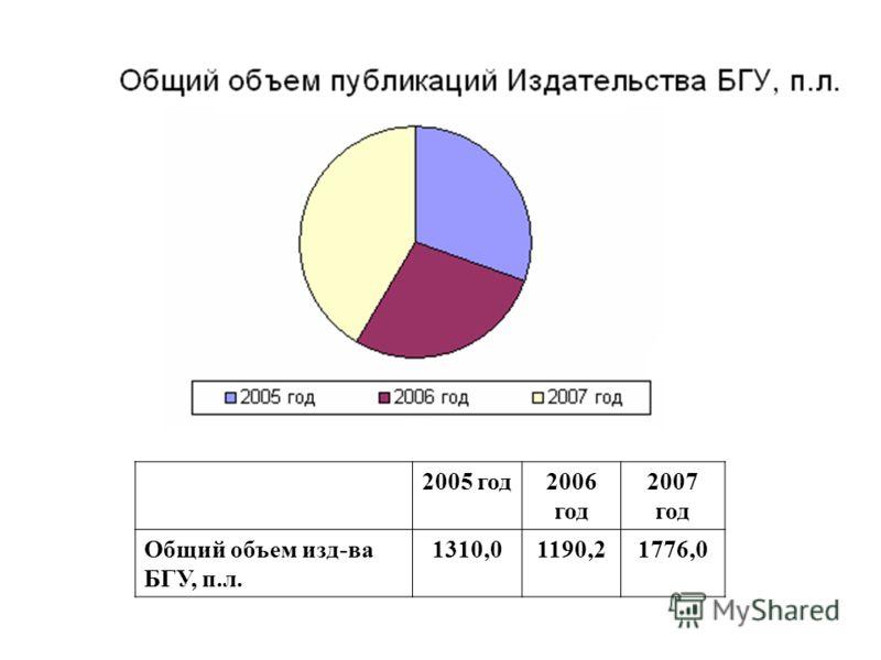 2005 год2006 год 2007 год Общий объем изд-ва БГУ, п.л. 1310,01190,21776,0