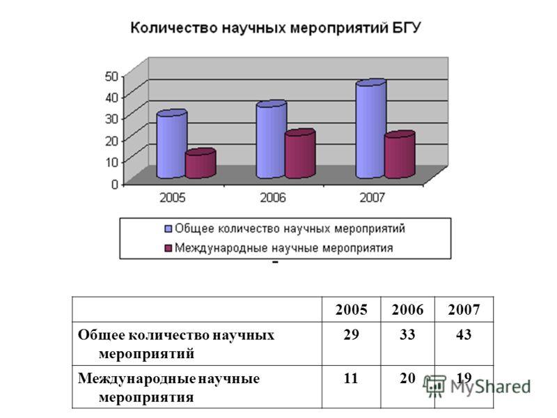 200520062007 Общее количество научных мероприятий 293343 Международные научные мероприятия 112019