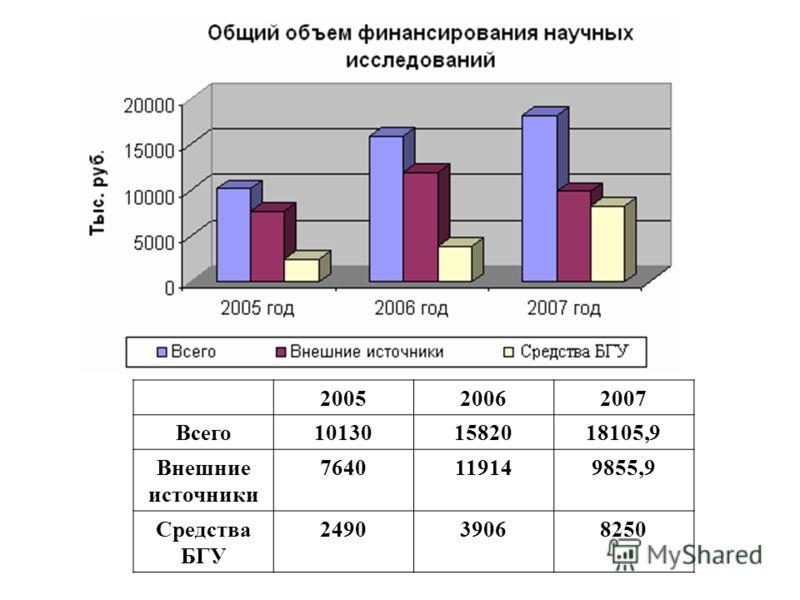 200520062007 Всего101301582018105,9 Внешние источники 7640119149855,9 Средства БГУ 249039068250
