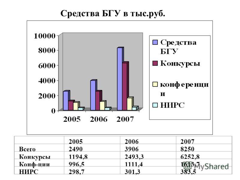 200520062007 Всего249039068250 Конкурсы1194,82493,36252,8 Конф-ции996,51111,41613,7 НИРС298,7301,3383,5 Средства БГУ в тыс.руб.