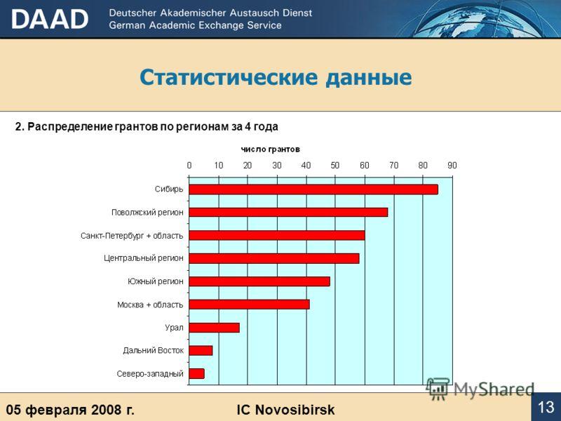 Статистические данные 05 февраля 2008 г.IC Novosibirsk 13 2. Распределение грантов по регионам за 4 года
