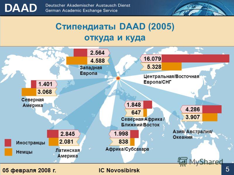 Стипендиаты DААD (2005) откуда и куда 3.068 2.081 647 1.848 5.328 16.079 3.907 4.286 1.401 2.845 4.588 2.564 838 1.998 Северная Америка Латинская Америка Западная Европа Центральная/Восточная Европа/СНГ Азия/ Австралия/ Океания Африка/Субсахара Север