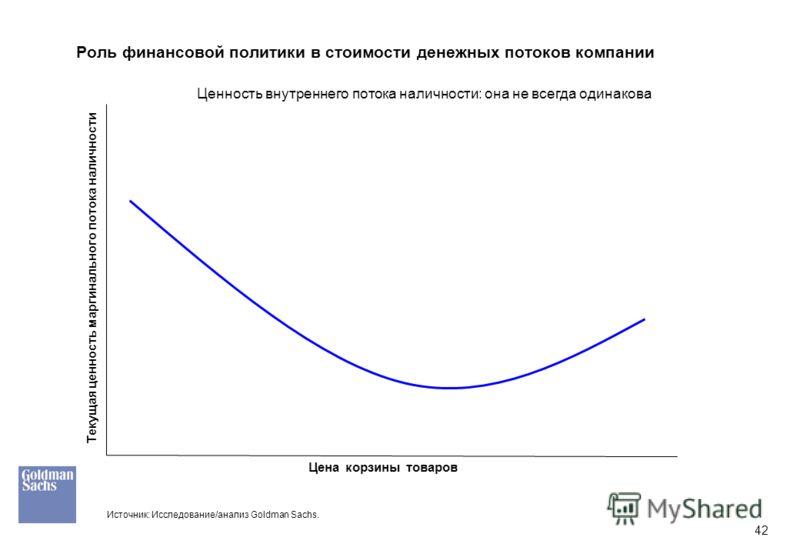 42 Роль финансовой политики в стоимости денежных потоков компании Цена корзины товаров Текущая ценность маргинального потока наличности Источник: Исследование/анализ Goldman Sachs. Ценность внутреннего потока наличности: она не всегда одинакова