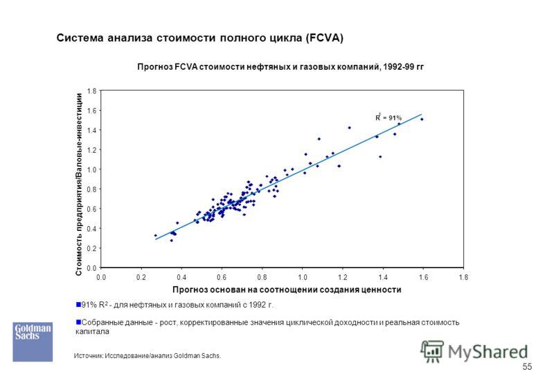 55 Система анализа стоимости полного цикла (FCVA) 91% R 2 - для нефтяных и газовых компаний с 1992 г. Собранные данные - рост, корректированные значения циклической доходности и реальная стоимость капитала Прогноз FCVA стоимости нефтяных и газовых ко