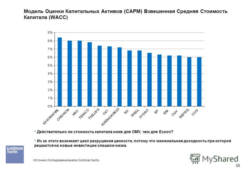 58 Модель Оценки Капитальных Активов (CAPM) Взвешенная Средняя Стоимость Капитала (WACC) Действительно ли стоимость капитала ниже для OMV, чем для Exxon? Из за этого возникает цикл разрушения ценности, потому что минимальная доходность при которой ре