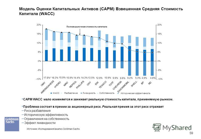 59 Модель Оценки Капитальных Активов (CAPM) Взвешенная Средняя Стоимость Капитала (WACC) CAPM WACC мало изменяется и занижает реальную стоимость капитала, применяемую рынком. Проблема состоит в премии за акционерный риск. Реальная премия за этот риск