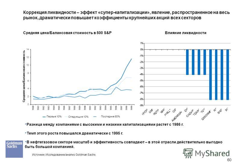 60 Коррекция ликвидности – эффект «супер-капитализации», явление, распространенное на весь рынок, драматически повышает коэффициенты крупнейших акций всех секторов Разница между компаниями с высокими и низкими капитализациями растет с 1986 г. Темп эт