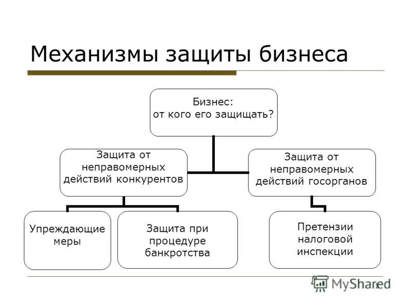 1 Механизмы защиты бизнеса