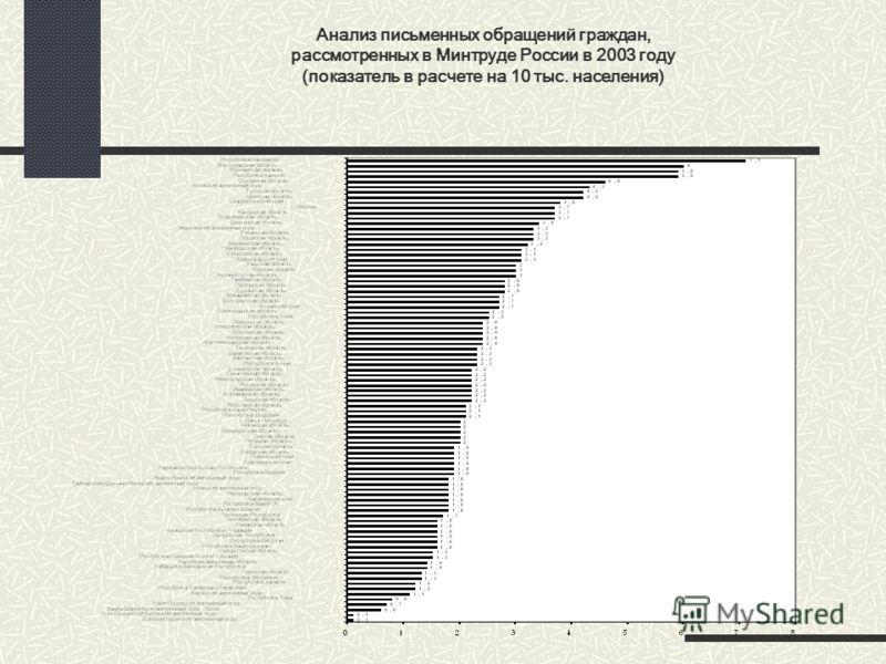 Анализ письменных обращений граждан, рассмотренных в Минтруде России в 2003 году (показатель в расчете на 10 тыс. населения)