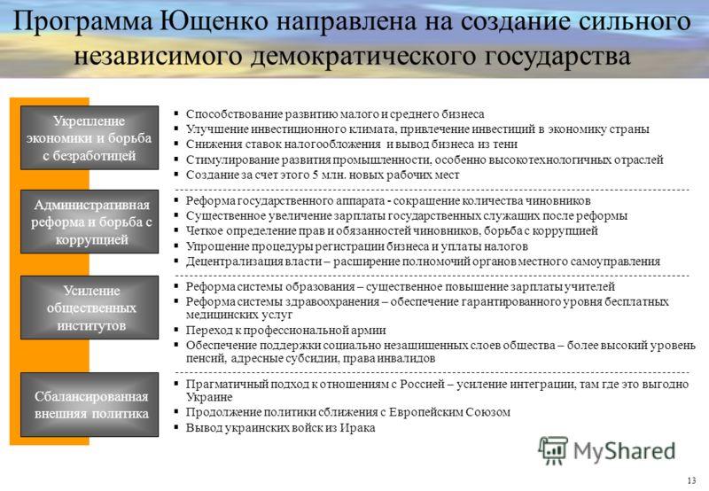 13 Программа Ющенко направлена на создание сильного независимого демократического государства Укрепление экономики и борьба с безработицей Административная реформа и борьба с коррупцией Усиление общественных институтов Способствование развитию малого