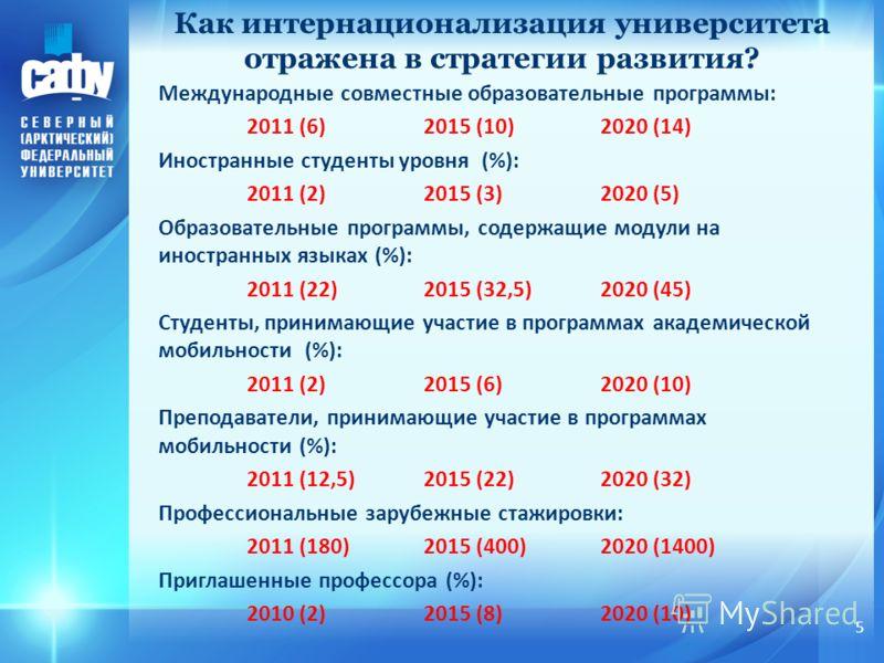 5 Международные совместные образовательные программы: 2011 (6)2015 (10)2020 (14) Иностранные студенты уровня (%): 2011 (2)2015 (3)2020 (5) Образовательные программы, содержащие модули на иностранных языках (%): 2011 (22)2015 (32,5)2020 (45) Студенты,
