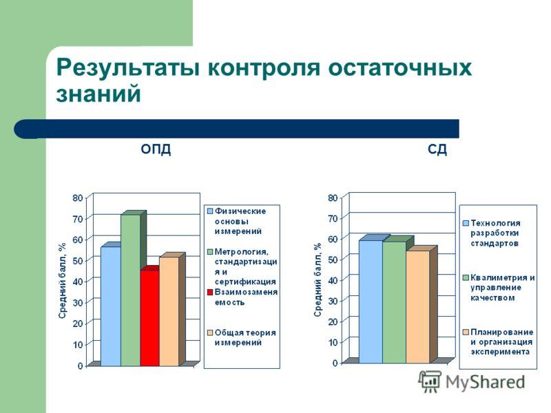 Результаты контроля остаточных знаний ОПД СД
