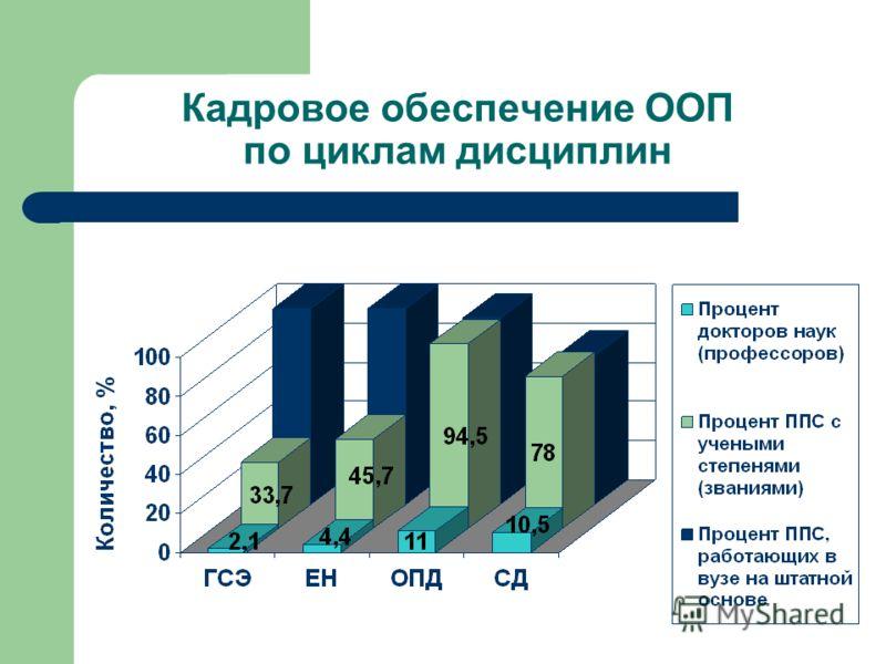 Кадровое обеспечение ООП по циклам дисциплин