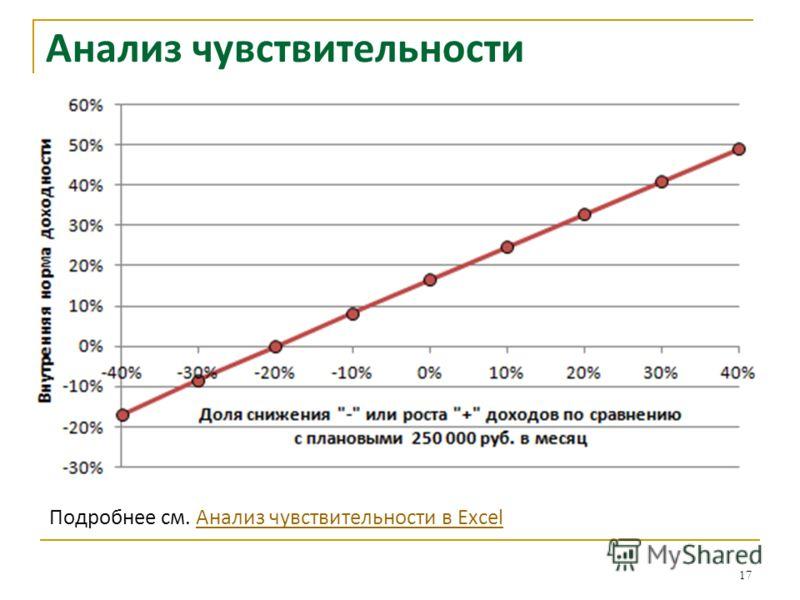 Анализ чувствительности 17 Подробнее см. Анализ чувствительности в ExcelАнализ чувствительности в Excel