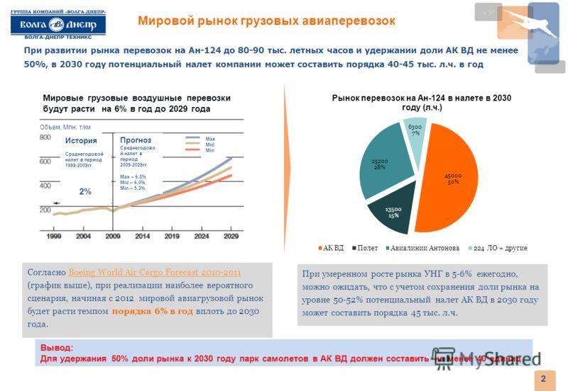 2 При развитии рынка перевозок на Ан-124 до 80-90 тыс. летных часов и удержании доли АК ВД не менее 50%, в 2030 году потенциальный налет компании может составить порядка 40-45 тыс. л.ч. в год Согласно Boeing World Air Cargo Forecast 2010-2011 (график