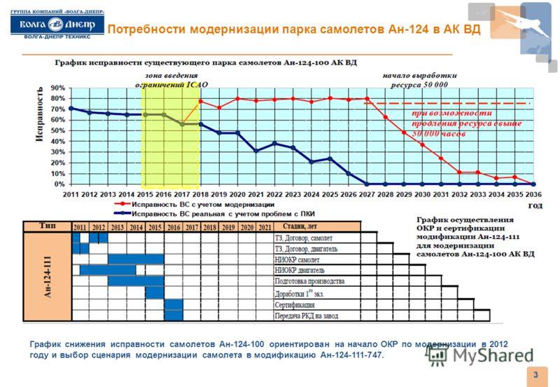 3 График снижения исправности самолетов Ан-124-100 ориентирован на начало ОКР по модернизации в 2012 году и выбор сценария модернизации самолета в модификацию Ан-124-111-747. Потребности модернизации парка самолетов Ан-124 в АК ВД