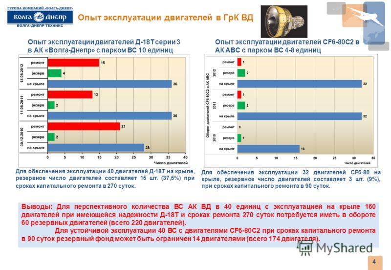 Опыт эксплуатации двигателей в ГрК ВД 4 Опыт эксплуатации двигателей Д-18Т серии 3 в АК «Волга-Днепр» с парком ВС 10 единиц Опыт эксплуатации двигателей CF6-80C2 в АК ABC с парком ВС 4-8 единиц Выводы: Для перспективного количества ВС АК ВД в 40 един
