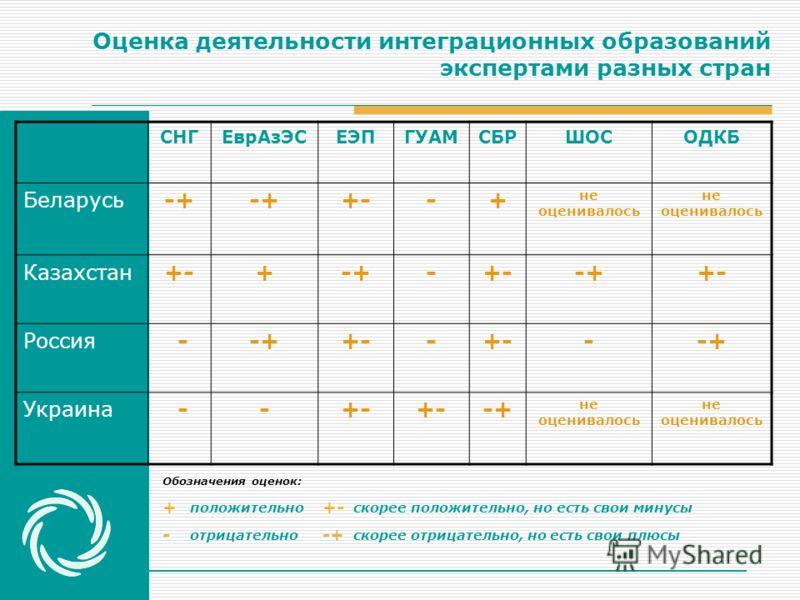 Оценка деятельности интеграционных образований экспертами разных стран СНГЕврАзЭСЕЭПГУАМСБРШОСОДКБ Беларусь -+ +--+ не оценивалось Казахстан +-+-+-+--++- Россия --++-- --+ Украина --+- -+ не оценивалось Обозначения оценок: + положительно +- скорее по