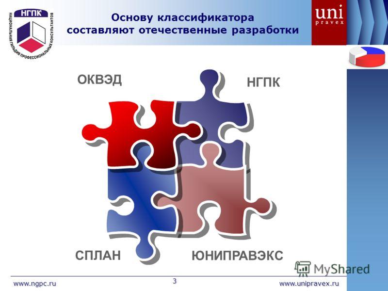 www.unipravex.ruwww.ngpc.ru 3 Основу классификатора составляют отечественные разработки СПЛАН НГПК ОКВЭД ЮНИПРАВЭКС